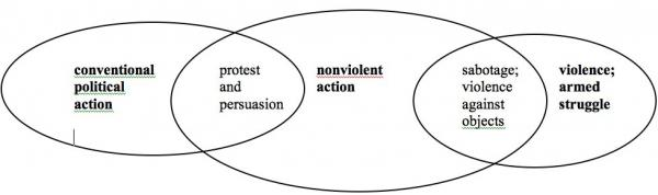 Figure 1 Why call it nonviolent action?